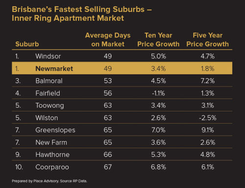 Rare opportunities in Brisbane's fastest selling suburb